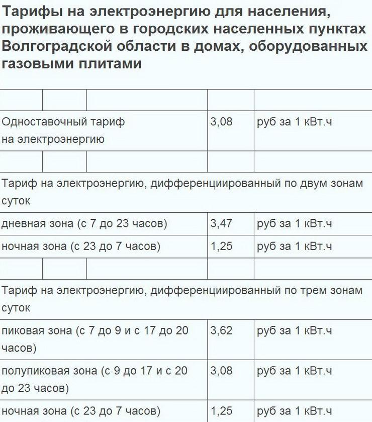 Тарифы на электроэнергию для двухтарифного и трехтарифного счетчика