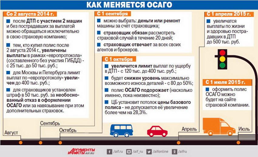 Изменения в законе об ОСАГО в 2014 году