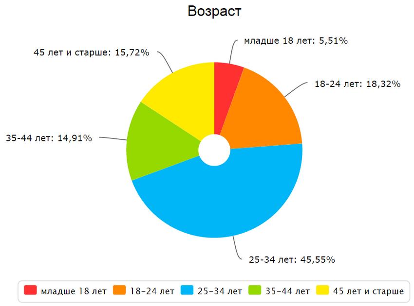 ecotonkosti.ru (Тонкости экономии) возраст