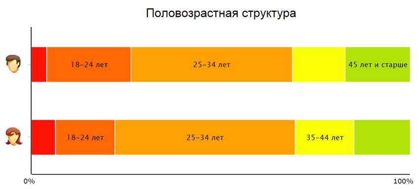 ecotonkosti.ru (Тонкости экономии) половозрастная структура