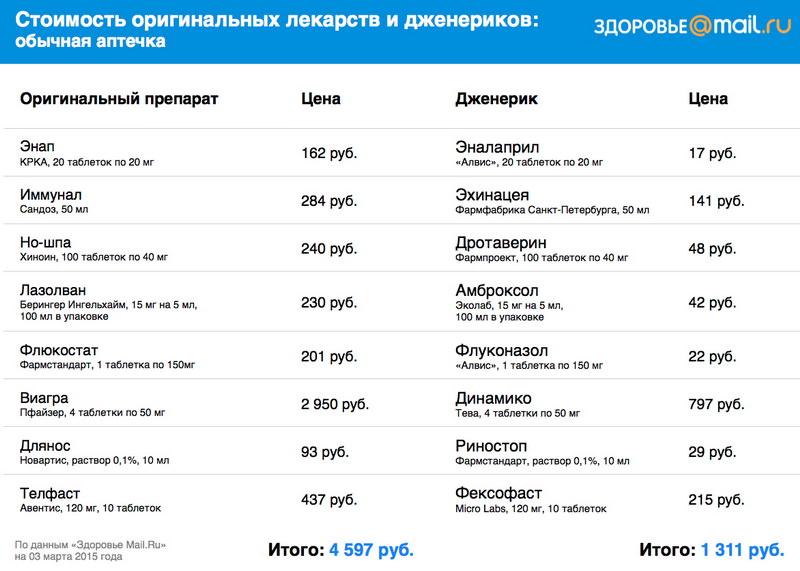 Сравнение стоимости лекарств для обычной аптечки