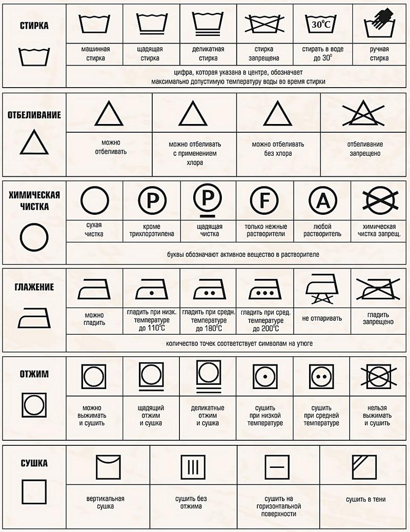 Символы по уходу за текстильными изделиями