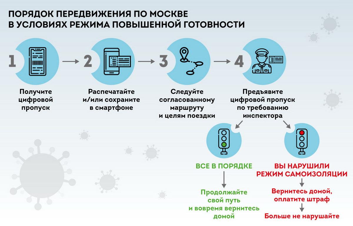 Порядок передвижения по Москве в условиях режима повышенной готовности