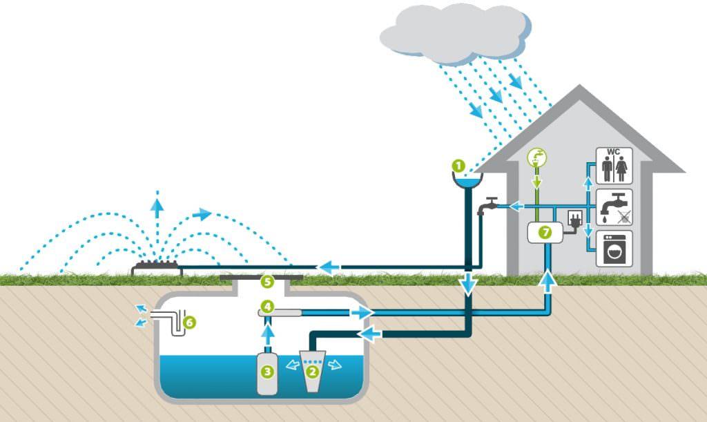 Система сбора дождевой воды
